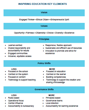 Inspiring Education Key Elements