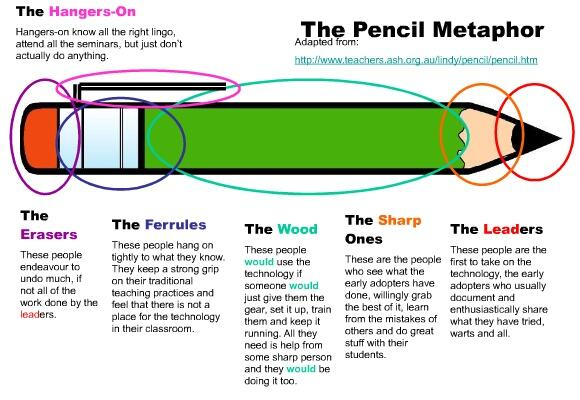 The Pencil Metaphor