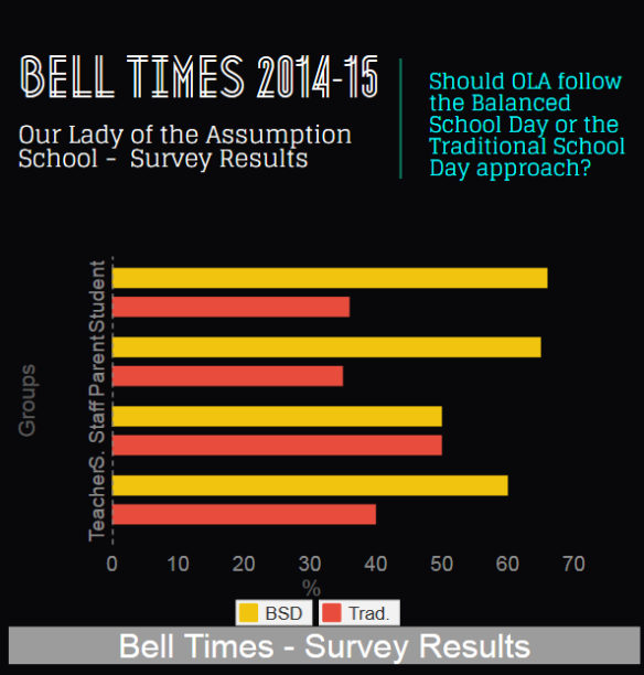 2014-15 Bell Times Survey Results April 2014