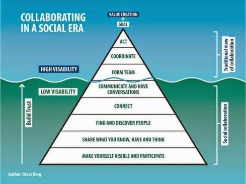 collaborating in a social era