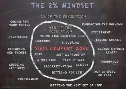 comfort zone 2%