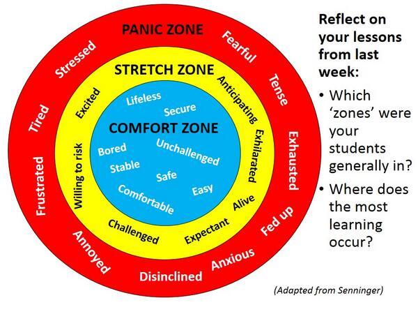 Comfort Zones Comfort Zone 2 Comfort Zone