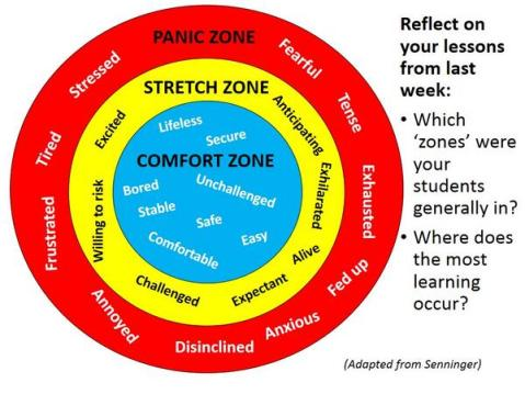 Comfort Zone, Stretch Zone, Panic Zone