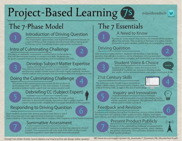 PBL infographic